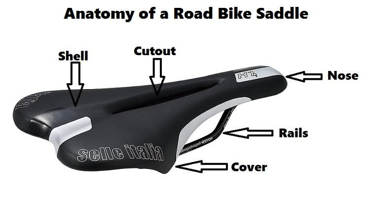 Anatomia sillin carretera